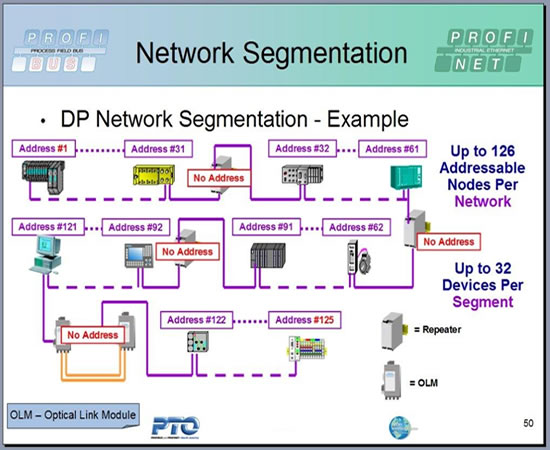 Profibus Network Segmentation